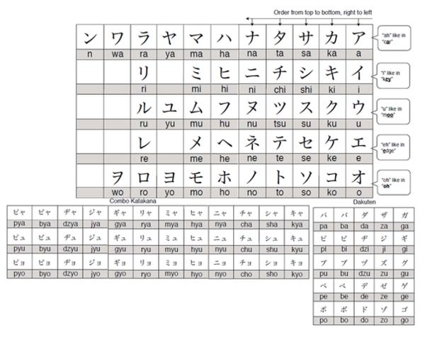 Katakana_chart.png